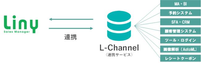 L-Channelの将来性