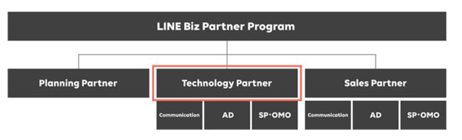 「LINE Biz Partner Program 」と「認定バッジ制度」について