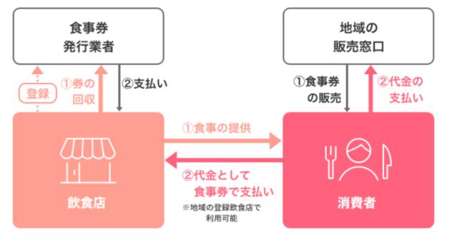 Go To Eatキャンペーンの概要図