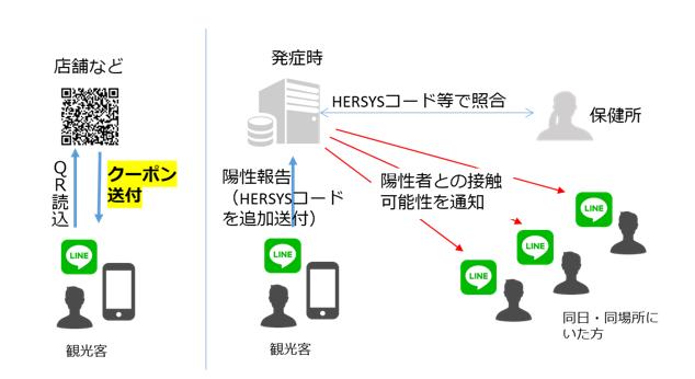 「LINEコロナお知らせシステム」イメージ