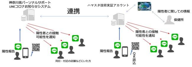 ハマスタ技術実証と神奈川県コロナお知らせシステムとの連携図