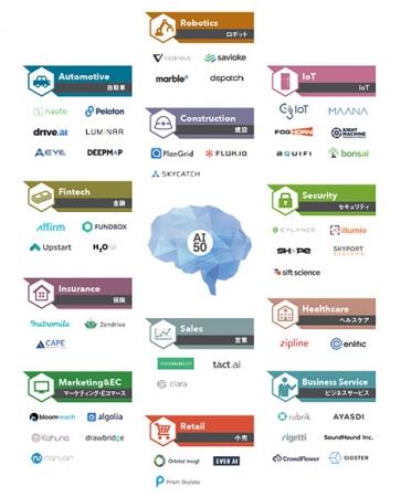 12業界から50社を選出