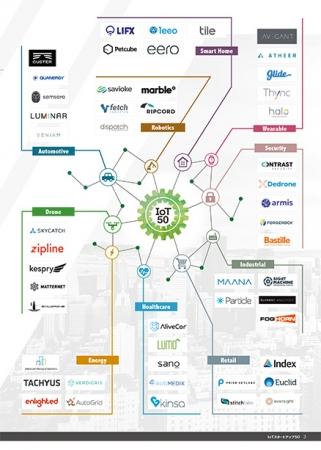 10業界から50社選出