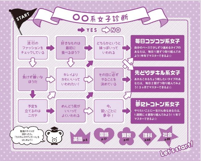 カスタムスタディガール○○系女子診断