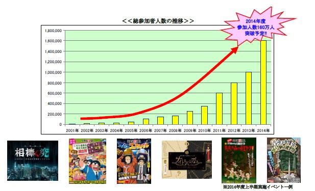 前年同期比240%!わずか半年で100万人突破!!体験型「リアル宝探し」イベントの参加者急増!