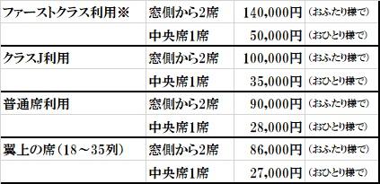旅行代金(おとな・こども同額)
