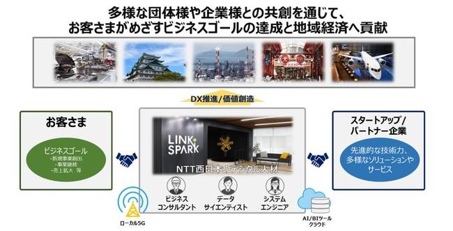 (共創イメージ図)