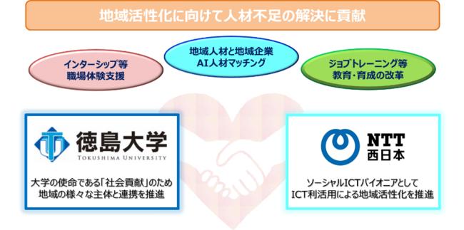西日本電信電話株式会社のプレスリリース(最新配信日:2020年12月1日 ...