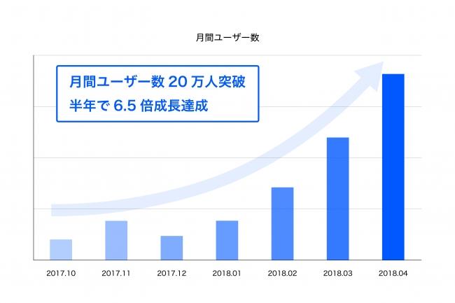 自動車比較メディア「SUNROOF」はリリース半年で月間ユーザー数20万人突破、半年で6.5倍以上の成長を達成
