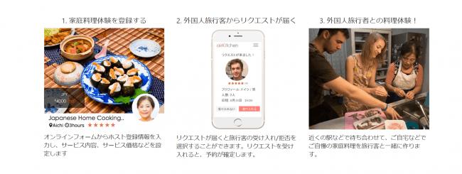 日本人ホストはairKitchenに登録することで、  世界からの旅行者と料理を通して交流することができる。