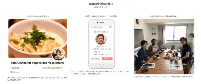 airKitchen Plusにホストとして登録することで、簡単に旅行者と食を通じた交流が楽しめる。