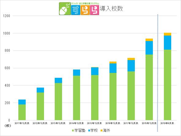 「すらら」導入校数推移(2011年~2018年は12月末の導入校数)