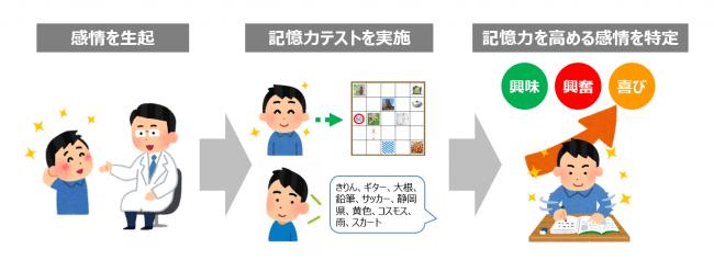 【検証イメージ】