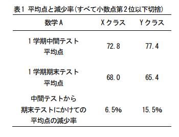 出典: 「高校数学におけるeラーニング教材使用授業の効果検証」 日本科学教育学会第44回年会論文集(2020)