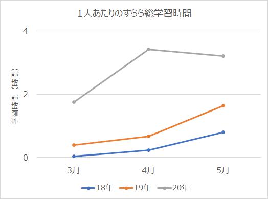 出典  日本デジタル教科書学会 発表予稿集Vol.9, 2020 (第9回年次大会(京都大会オンライン開催))