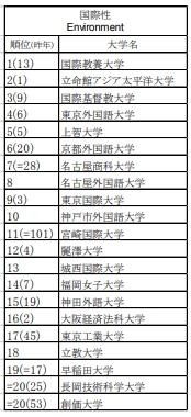 THE世界大学ランキング 日本版2018 「国際性」