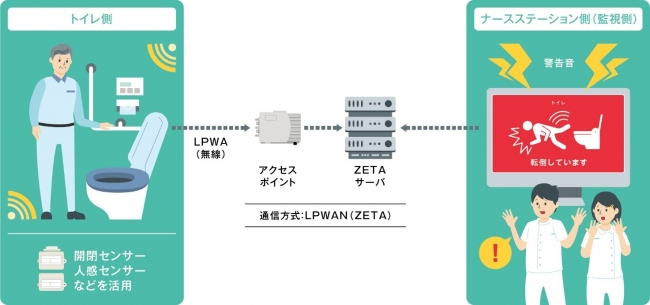 医療施設向け見守りサービス(トイレの場合) (C) Toppan Printing Co., Ltd.