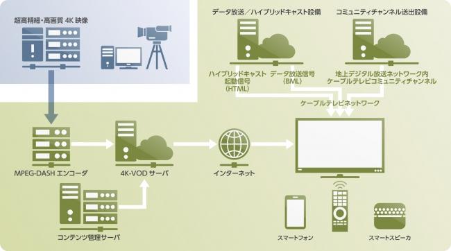 ケーブルテレビハイブリッドキャストを利用した場合のシステムイメージ