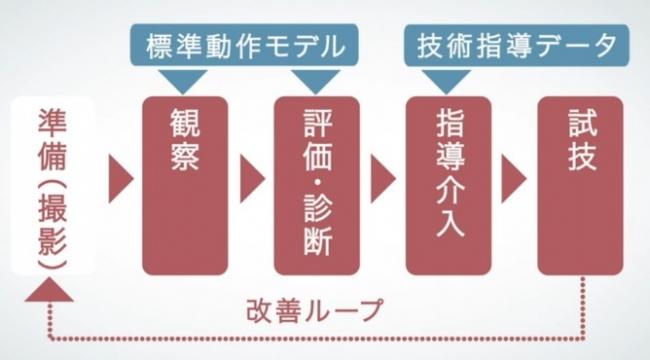 「標準動作モデルを用いたループ型動作トレーニングシステム」の概要(C) Toppan Printing Co., Ltd.