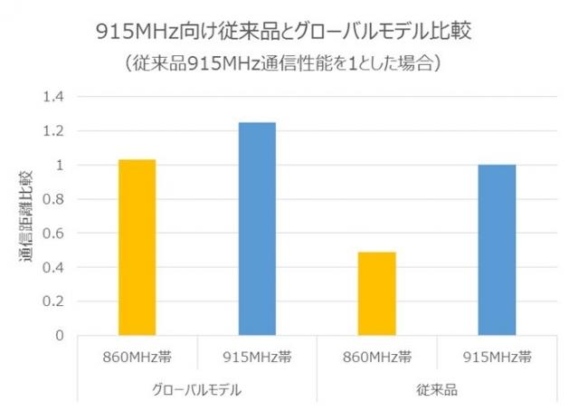 通信性能比較グラフ (C)Toppan Printing Co., Ltd.