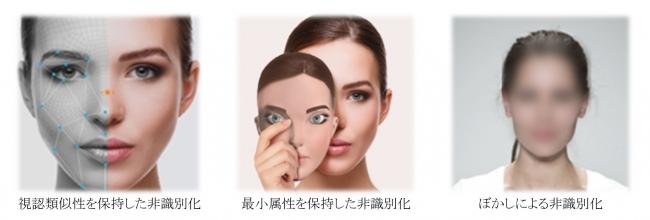 顔画像及び動画の非識別化サービスにおける3つの技術 (C) Toppan Printing Co., Ltd.