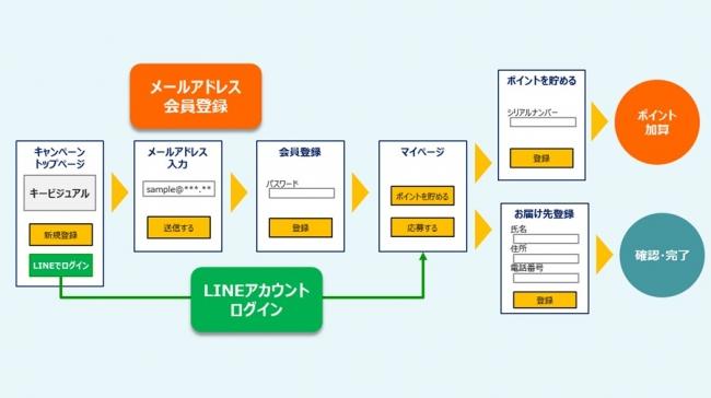 「Cam! Labo(R) ASP(LITEシリーズ)」のラインアップ (C) Toppan Printing Co., Ltd.