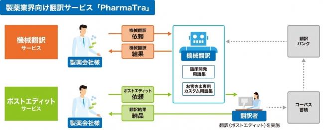 製薬業界向け翻訳サービス「PharmaTra (TM)(ファーマトラ)」の概要