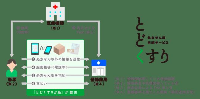 「とどくすり」のサービスイメージ (C) Toppan Printing Co., Ltd