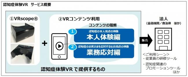「認知症体験VR」 サービス概要 © Toppan Printing Co., Ltd.