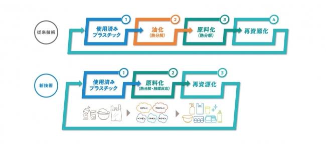 使用済みプラスチックの再資源化技術のフロー図