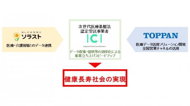 株式会社ソラスト及び凸版印刷株式会社と、ICI株式会社との協業により期待される相乗効果