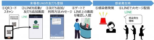 「感染発生情報のLINEを活用した配信サービス」の概要