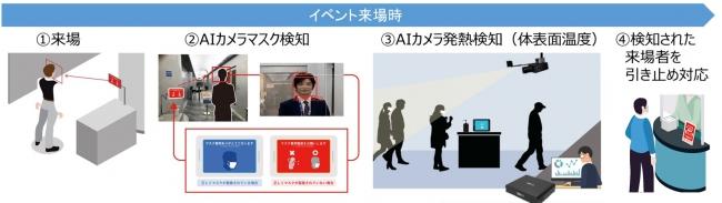 「AIカメラによるマスク装着・発熱検知・混雑検知サービス」の概要