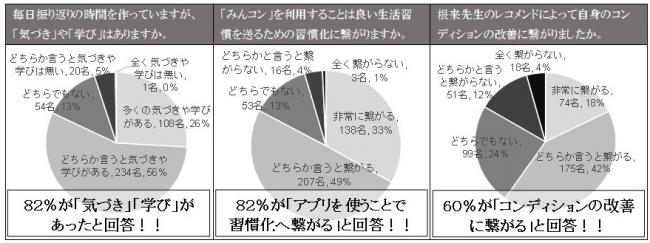 (左)コンディション管理に関する気づきに関する結果 (中央)「みんなのコンディションアプリ」の成果についての結果 (右)「みんなのコンディションアプリ」のレコメンド機能の効果についての結果