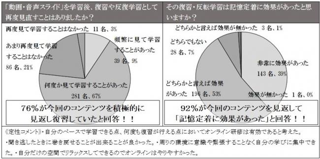 (左)アーカイブされたコンテンツの復習度合に関する結果 (右)コンテンツを活用した復習・反転学習の効果についての結果 (C) Toppan Printing Co., Ltd.