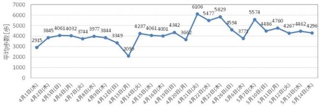 新入社員研修中の歩数の推移