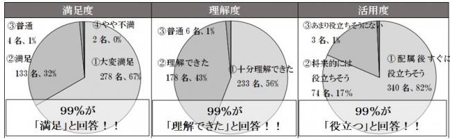 (左)研修全体に対する満足度の結果 (中央)研修全体に対する理解度の結果 (右)研修全体に対する活用度の結果