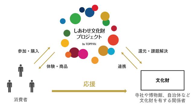 「しあわせ文化財プロジェクト」イメージ図