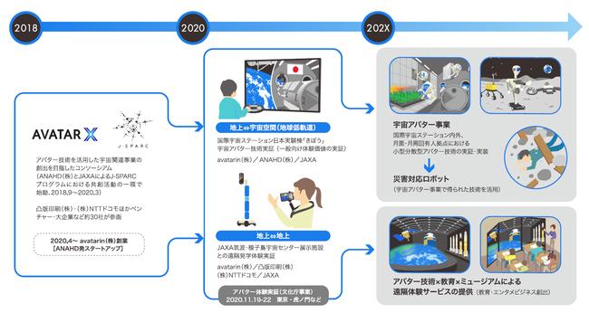 AVATAR Xにおける事業コンセプト展開像