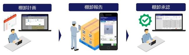 「NAVINECT(R)クラウド」の「棚卸管理」アプリケーション利用イメージ (C) Toppan Printing Co., Ltd.