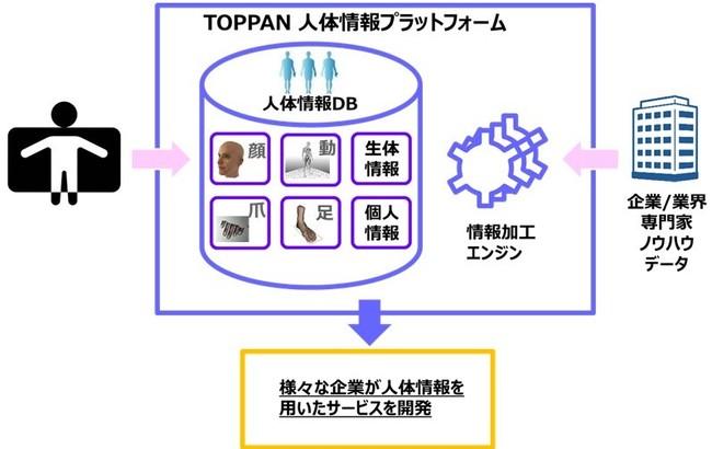 「人体情報プラットフォーム」イメージ図 (C) Toppan Printing Co., Ltd.