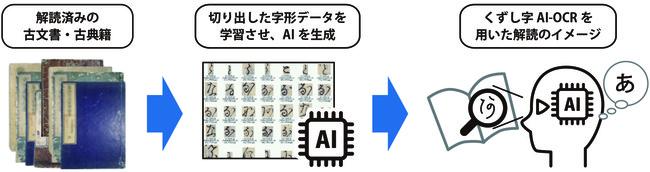 くずし字AI-OCR導入のイメージ