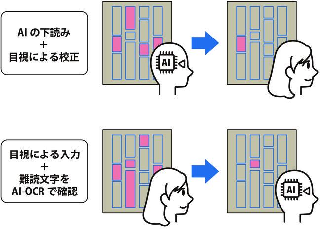 目視と自動処理のダブルチェックイメージ