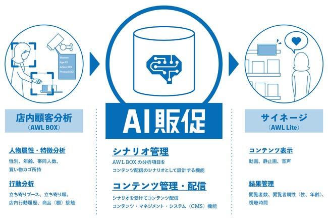 「AI販促」概要 (C) Toppan Printing Co., Ltd.