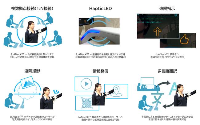 IoANeck(TM)の主な機能  (C) Toppan Printing Co., Ltd.