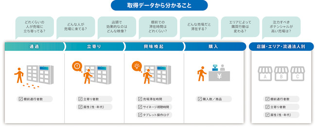 取得可能な購買行動データ © Toppan Printing Co., Ltd.