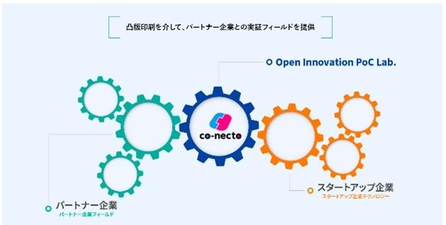 Open Innovation PoC Lab.のイメージ