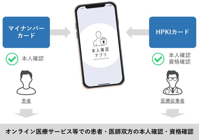 「本人確認アプリ」のオンライン医療サービスにおける活用内容