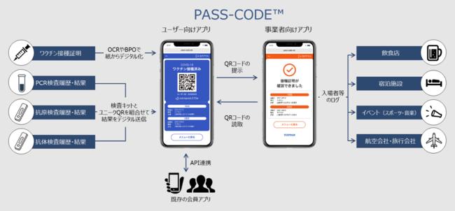 感染症情報管理アプリ「PASS-CODE(TM)」 (C) Toppan Inc.