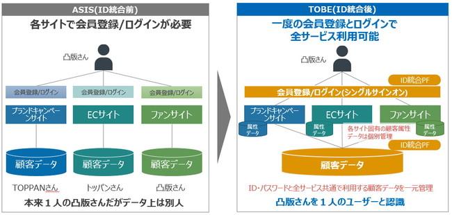 ASP型ID統合プラットフォームサービスによるOneID化実現イメージ